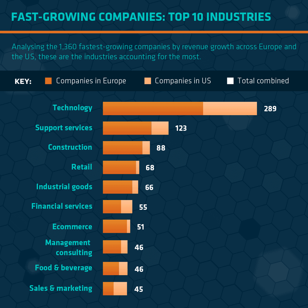The Fastest Growing Industries In The US & Europe