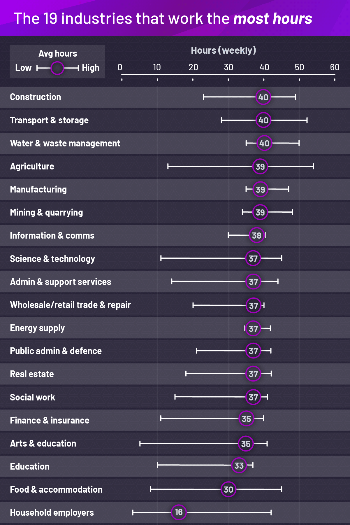 Who works the most hours by industry