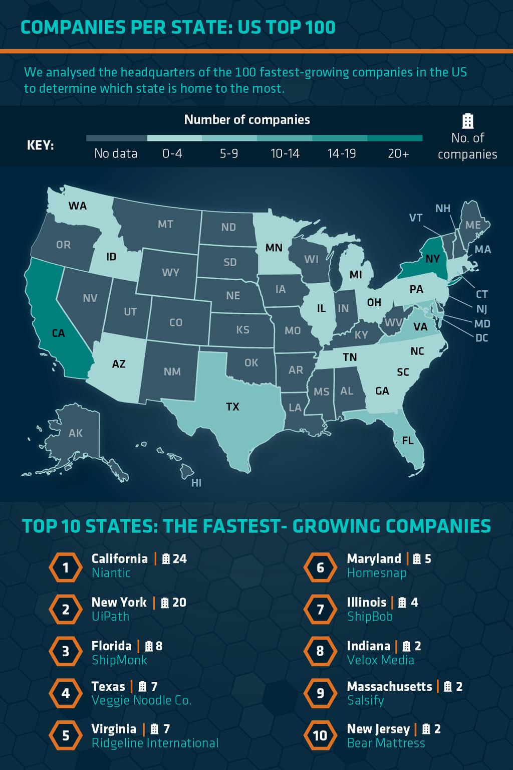 Companies per State USA