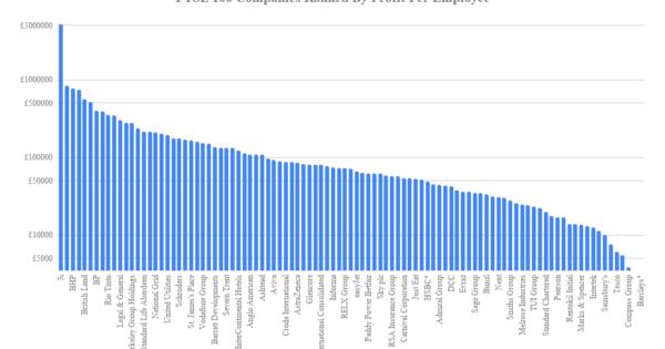 Top 100 UK Companies Ranked By Profit & Revenue Per Employee