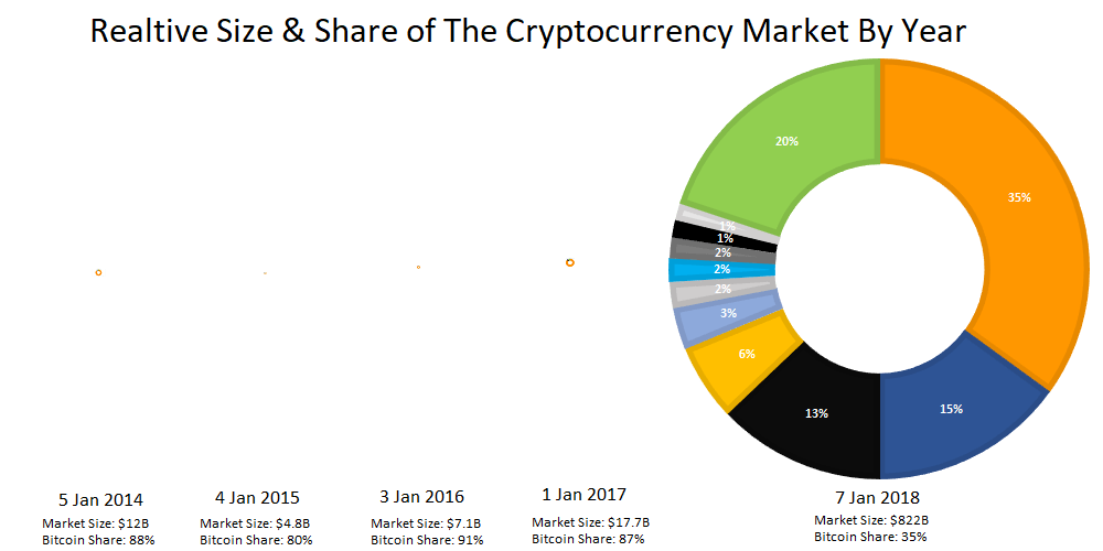 How The Top 10 Cryptocurrencies Changed Between Jan 2014 & Jan 2018