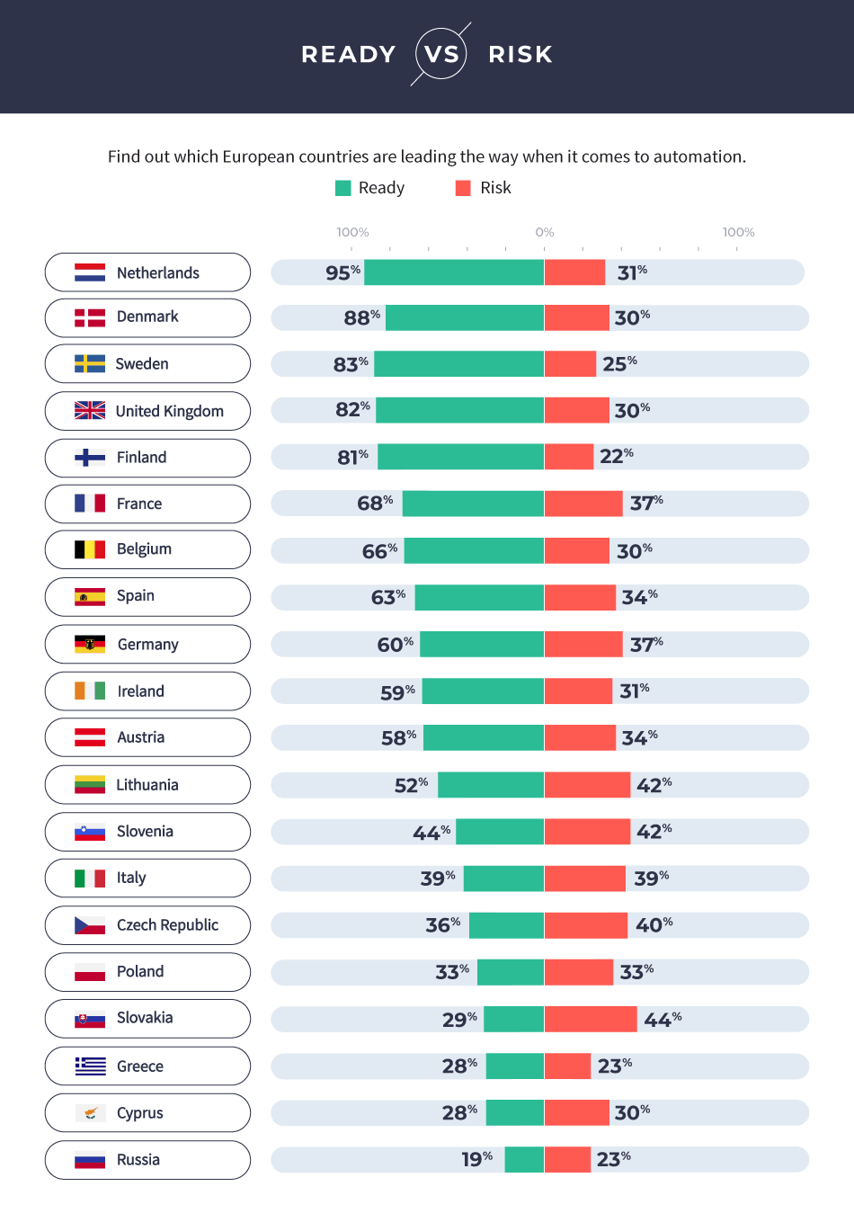 Risk & Reward of Job Automation in Europe