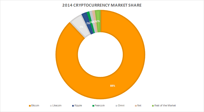 Cryptocurrency Market Share In 2014