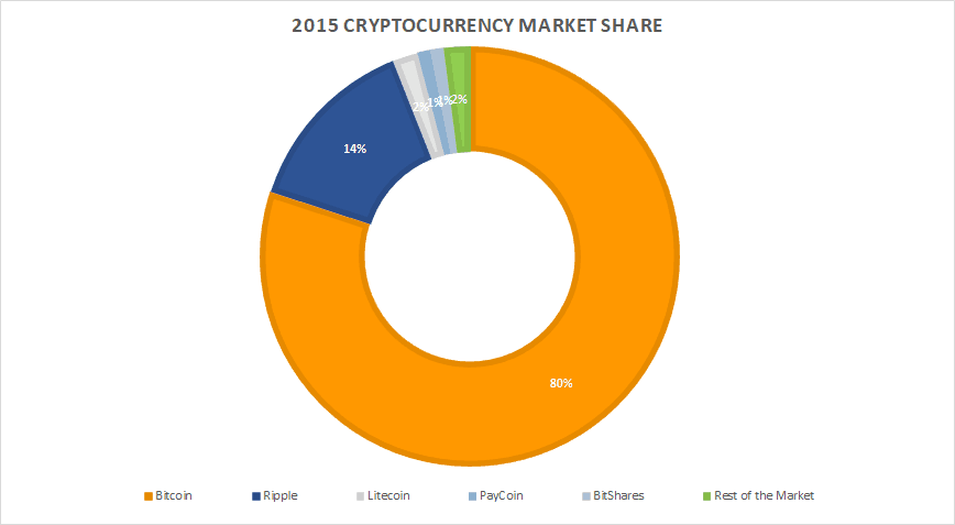 Cryptocurrency Market Share In 2015