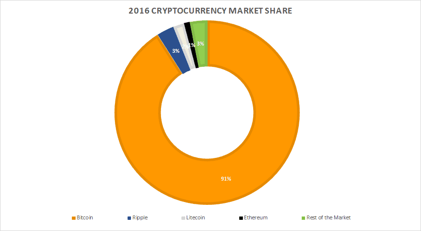 Cryptocurrency Market Share In 2016