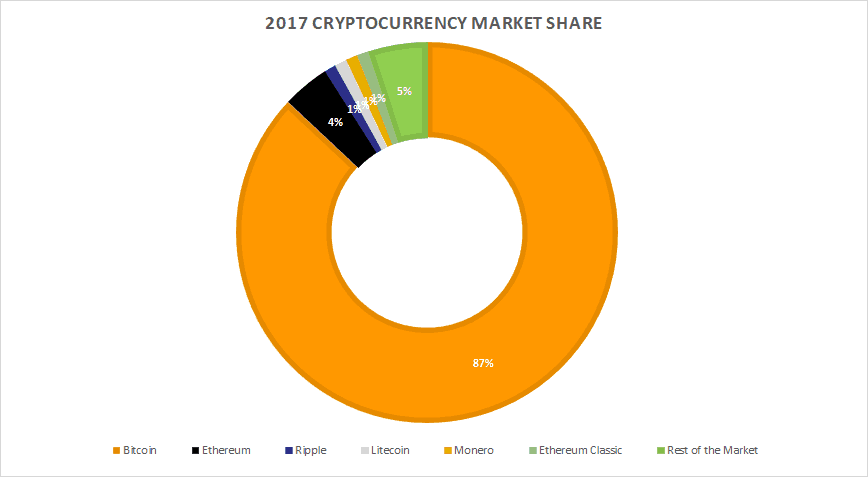 Cryptocurrency Market Share In 2017