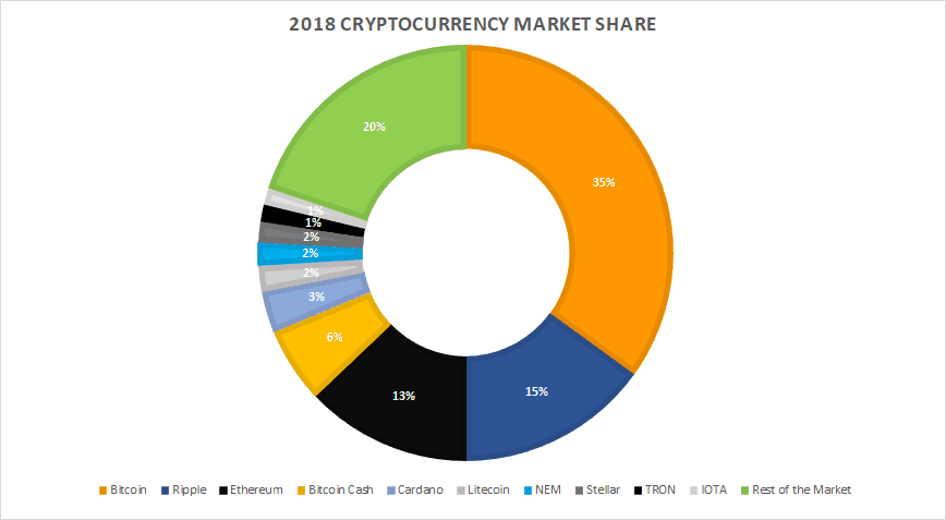 Cryptocurrency Market Share In 2018
